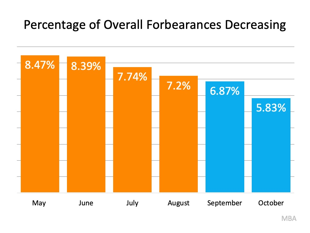 Why the 2021 Forecast Doesn't Call for a Foreclosure Crisis | Simplifying The Market