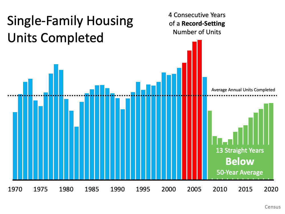 6 Simple Graphs Proving This Is Nothing Like Last Time   Simplifying The Market
